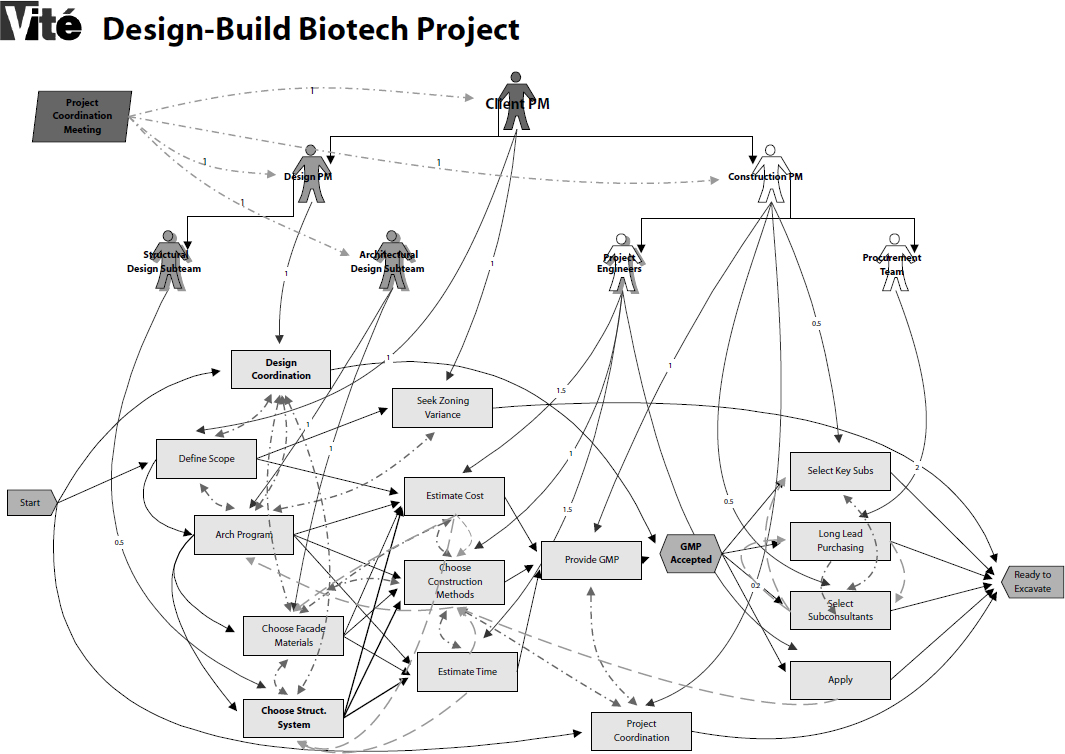 VDT/SimVision Model of a Project Work Process and Organization: This model shows the milestones (hexagon), tasks (rectangles), actors (human-like icons), and dependencies (connecting lines) for the preconstruction activities in developing a new Biotech facility. Note the relatively small number of milestones and tasks. By analyzing this model, the client determined that it would have to simplify the facility design to complete the project on schedule. (Graphics courtesy of Vité Corporation, www.vita.com)