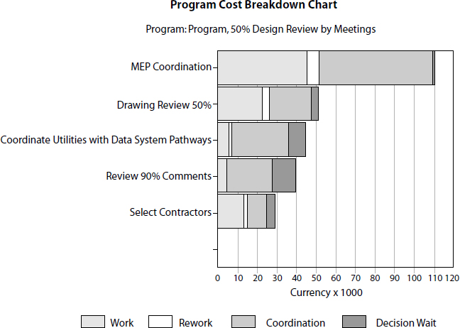 VDT Prediction: Cost breakdown of tasks in a project. The VDT/SimVision simulation model quantitatively predicts the amount of direct work, rework, coordination, and time spent waiting for an executive decision
