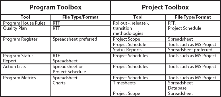 Program vs.Project Toolboxes