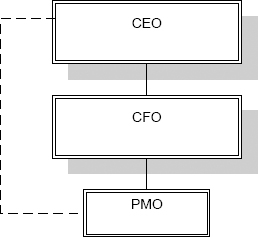 Current PMO Organization Level