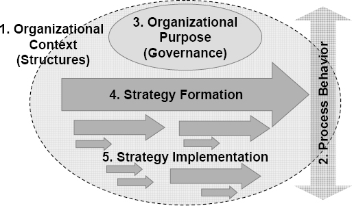 Paradoxical areas in Project-Based Organizations