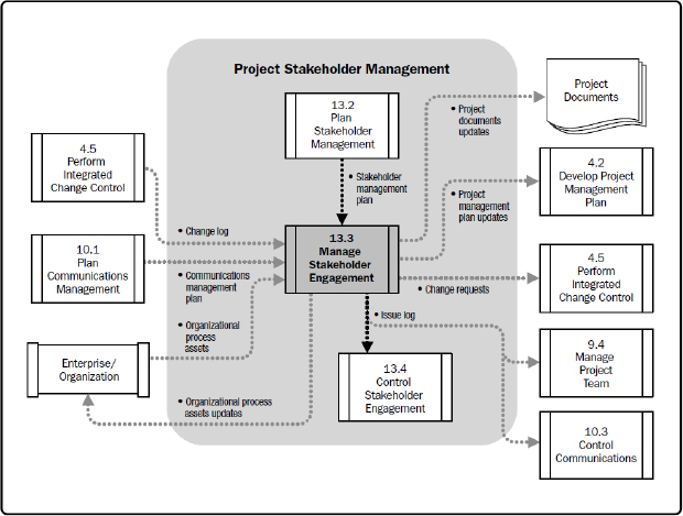 """Identify Stakeholders Data Flow Diagram"" (PMBOK® Guide – Fifth Edition, 2013)"