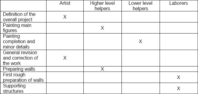 Who did what: Table for standard artists in the Renaissance