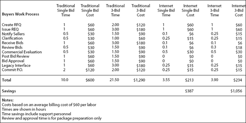 This projection compares traditional vs. Internet procurement department labor costs