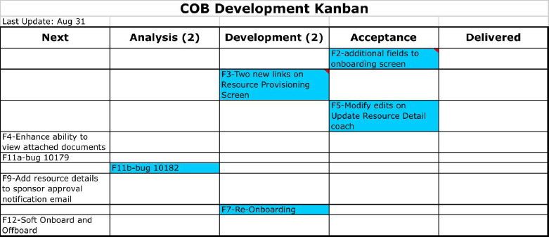 Kanban Chart for COB Project