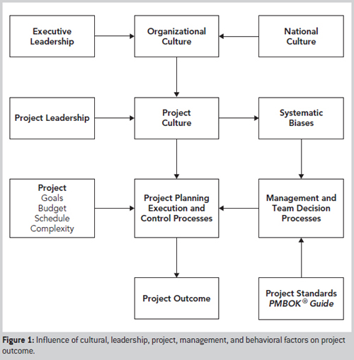 influence of culture on the behavior of organization Culture, power & politics in the workplace an organization's culture shapes the attitudes an individual agent to influence the behavior or attitudes of one.