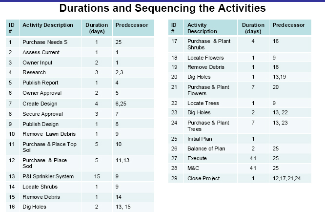 Duration and Sequencing the Activities
