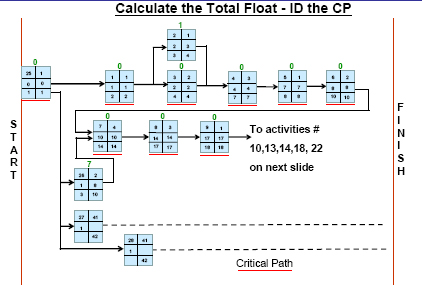 Calculate Total Float and ID the CP, Sheet 1