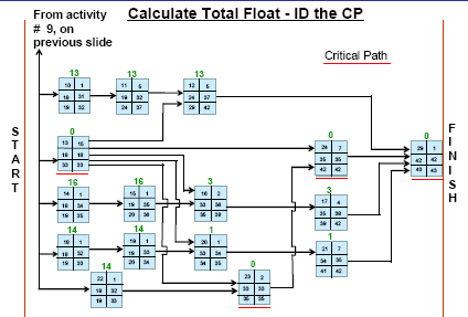 Calculate Total Float and ID the CP, Sheet 2
