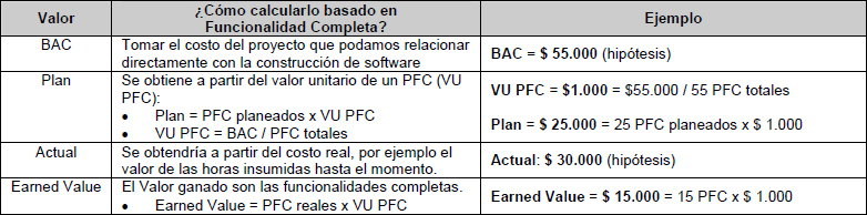Earned Value basado en Funcionalidad Completa