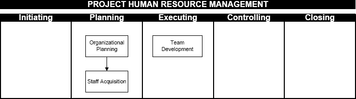 Human Resources Management Processes distributed throughout the project phases