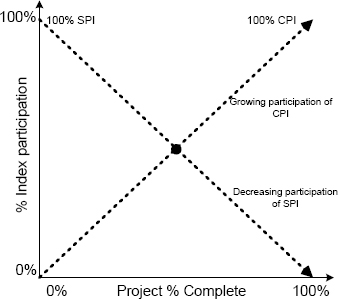 Participation of the indexes according to project complete percentage