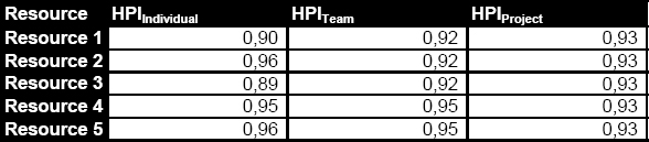 HPI results of each resource