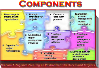 Components of an Effective PBO