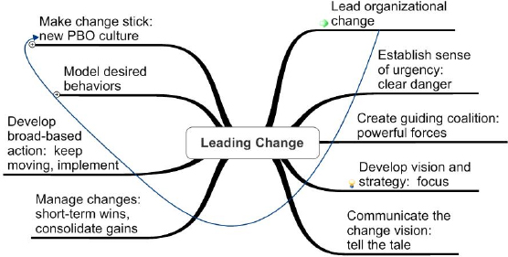 Process for Leading Change to a PBO