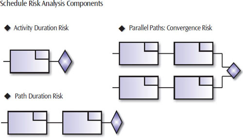 Schedule risk has three basic components