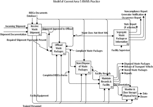 One result of the process modeling approach used at the Nevada Test Site was this work flow model, which provides a way to review the existing radioactive waste management activities and identify areas for potential process improvement