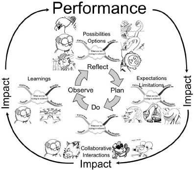 Reflective performance cycle model