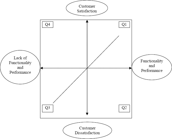 Comparison of Functionality and Customer Satisfaction