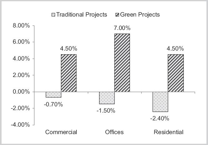 Green Building Construction Projects Singapore