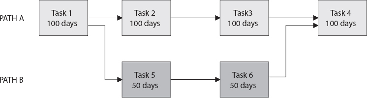 Flow Diagram of a Simple Project