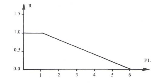 Response Time Factor R as a Function of Project Length (months)