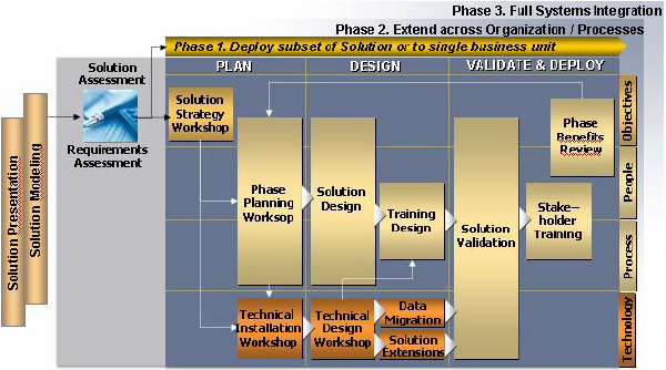 Solution Implementation Approach