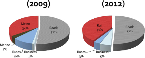 Breakdown of the RTA's projects budget