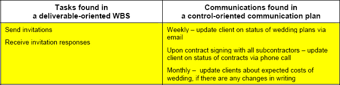 "Examples of Deliverable Oriented and Control Oriented Project Communications for the project ""Planning a Wedding."""