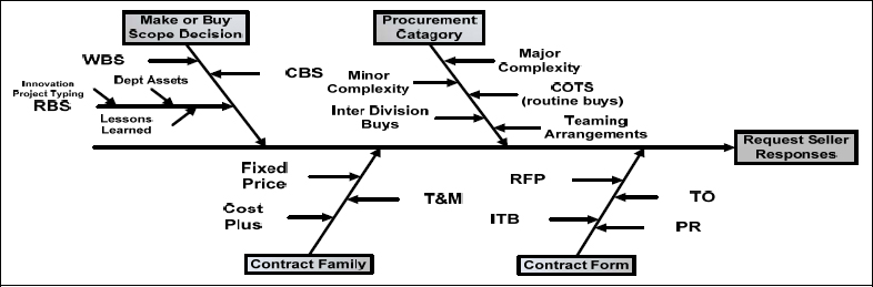 State of Alaska Procurement Components for Contract Planning (Douglas, 2008, p 2)