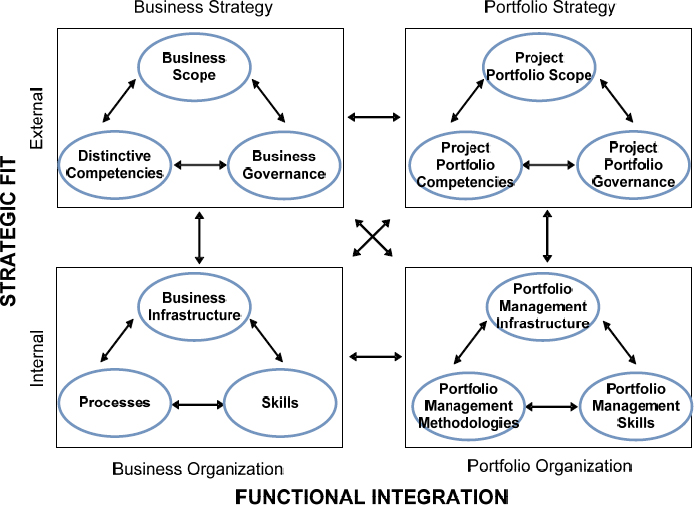 Process Groups of the Portfolio Alignment (PA) Model