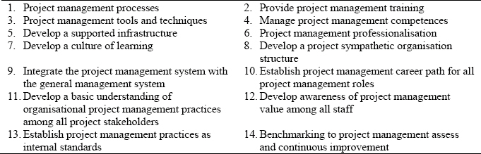 Interviewee responses to the most useful project management improvement initiatives (key improving factors)