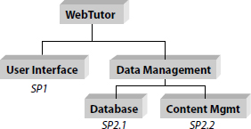 WebTutor Integrated Model