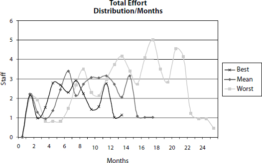 Effort/Months Distribution for the WebTutor Example