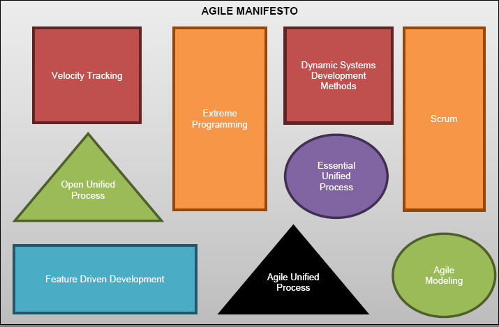 Agile Manifesto Implementation