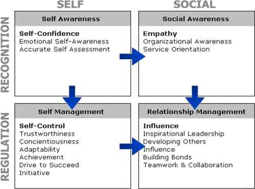 Goleman emotional intelligence model