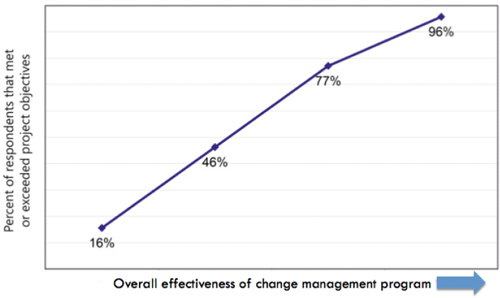 Correlation between change management effectiveness and meeting project objectives