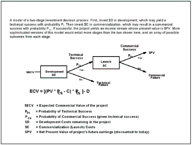 Determination of Expected Commercial Value of a Project