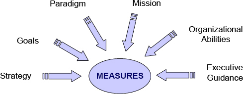 Factors Influencing Measures Development