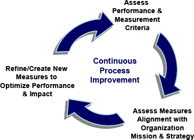 The Continuous Process Improvement Cycle
