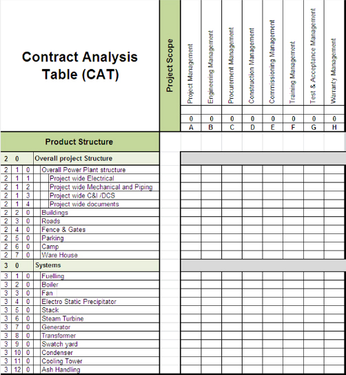 Example of a Contract Analysis Table