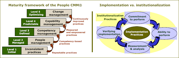 Some People CMM® Constituent Elements
