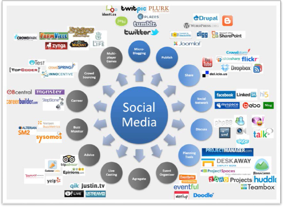 Social media categories showing some of the popular brands per category