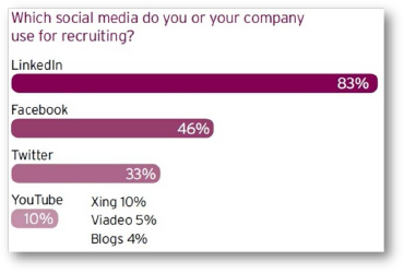 Results from a study conducted by Lumesse.com on the types of social media used to recruit. (Lumesse, 2012)