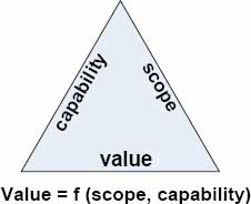Value Triple Constraint