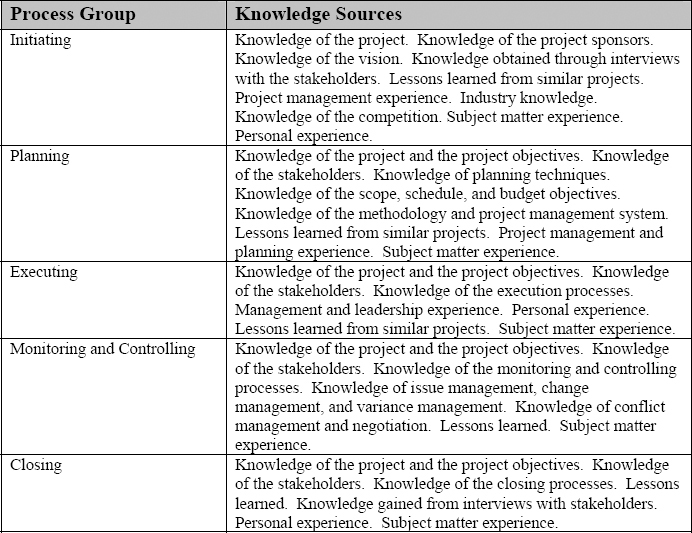 Process Groups and Knowledge Sources