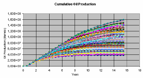 Profiles Representing Cumulative Oil Production Over Time
