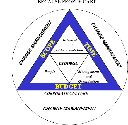 What is Change Management (JG&G, 1994)