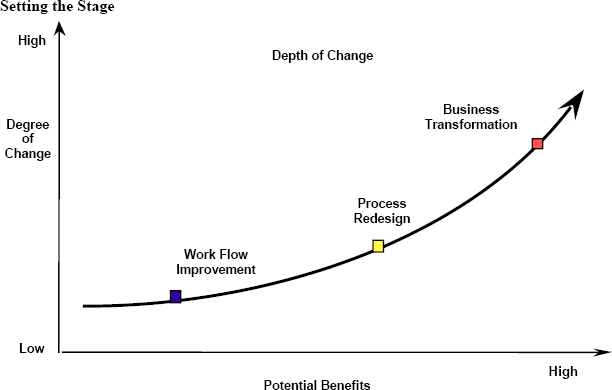 Process Flow and degree of change