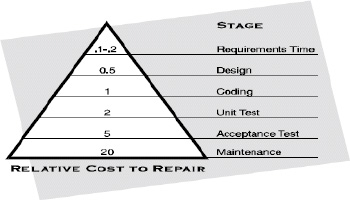 Relative cost to repair at various stages